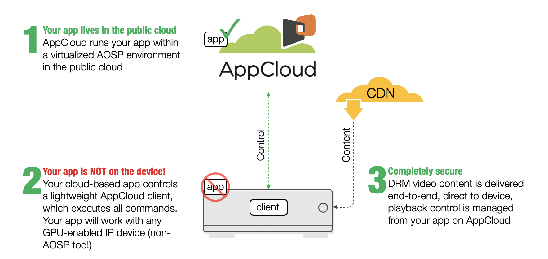 AppCloud for OTT Providers and Developers _ how it works
