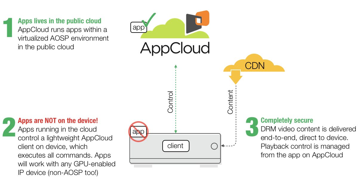 AppCloud for OTT Providers and Developers
