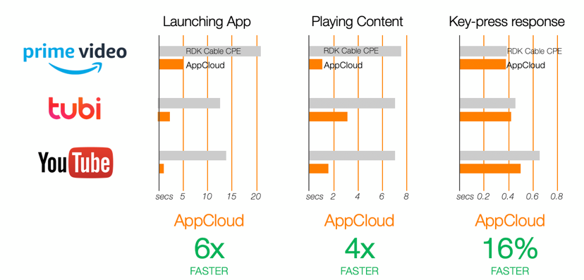 appcloud-faster