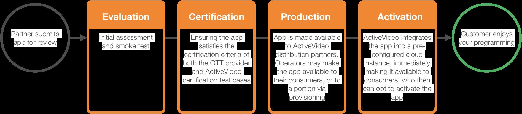how-to-get-app-on-appcloud