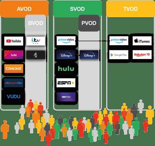 Definitions of AVOD SVOD TVOD