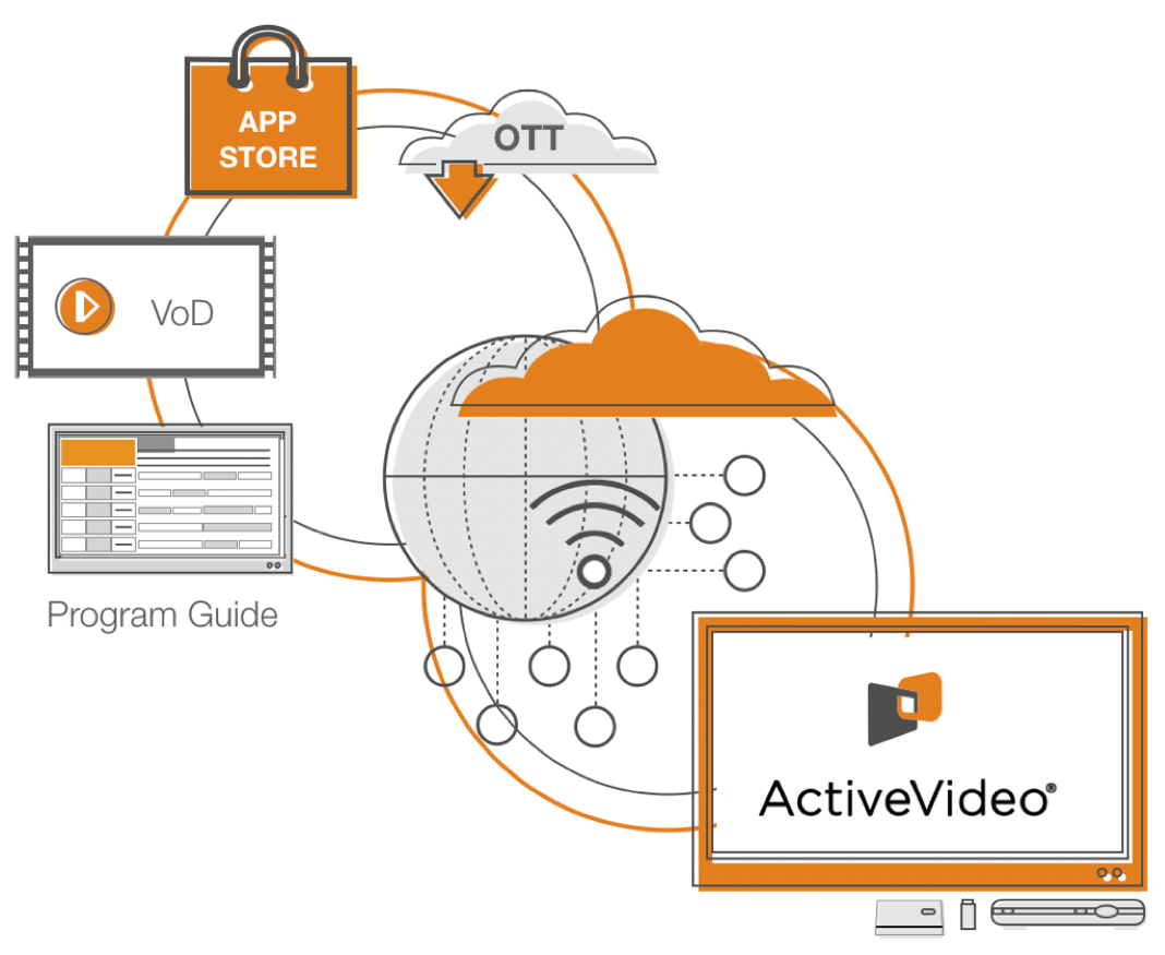 active-video-system