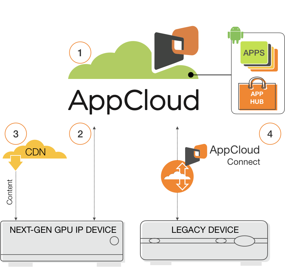 appcloud-product-how-it-works