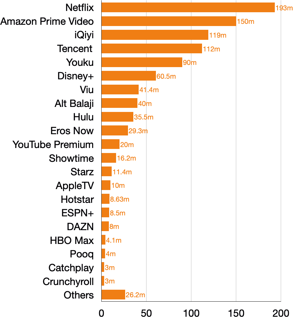Subscriber estimates global video streaming services