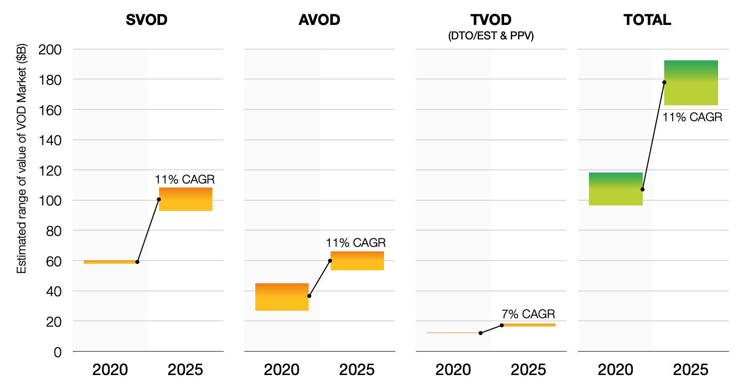 Value of VOD market